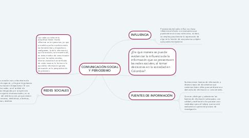 Mind Map: COMUNICACIÓN SOCIAL Y PERIODISMO