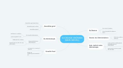 Mind Map: SOCIEDADE ANÔNIMA (MAPA MENTAL)