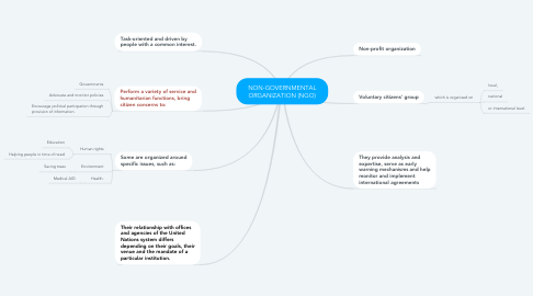 Mind Map: NON-GOVERNMENTAL ORGANIZATION (NGO)