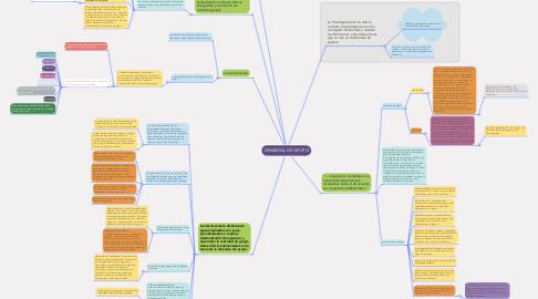 Mind Map: DINAMICA DE GRUPO