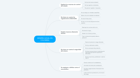Mind Map: MINERÍA ILEGAL EN COLOMBIA