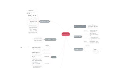 Mind Map: Administración  de la cobranza