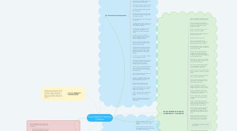 Mind Map: De los Derechos, Garantías y Deberes