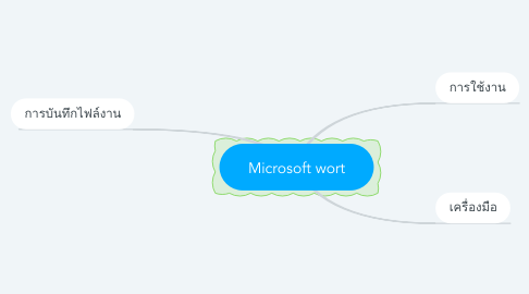 Mind Map: Microsoft wort