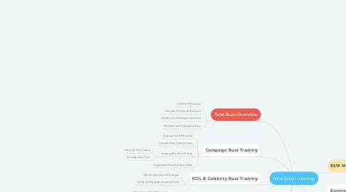 Mind Map: Nike Social Listening