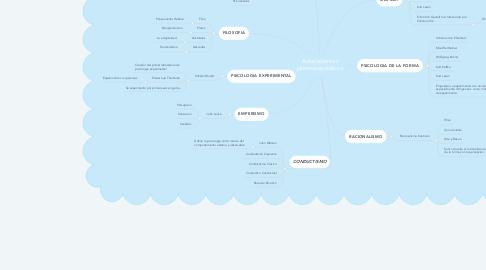 Mind Map: Antecedentes psicoterapéuticos