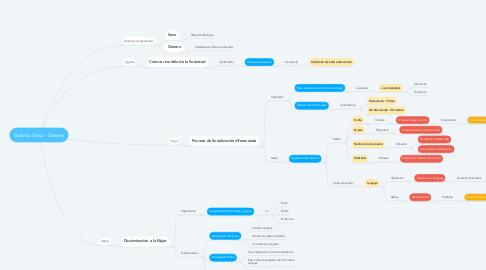 Mind Map: Sistema Sexo - Genero