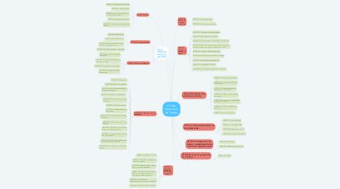 Mind Map: Codigo Sustantivo de Trabajo
