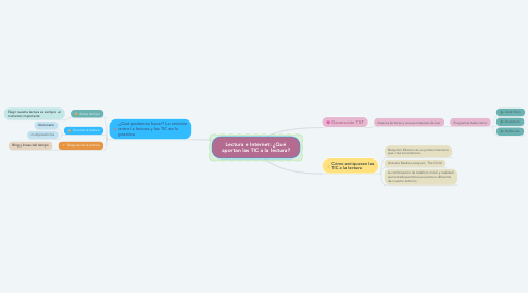 Mind Map: Lectura e Internet: ¿Qué aportan las TIC a la lectura?