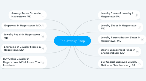 Mind Map: The Jewelry Shop
