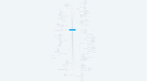 Mind Map: Conference Checklist