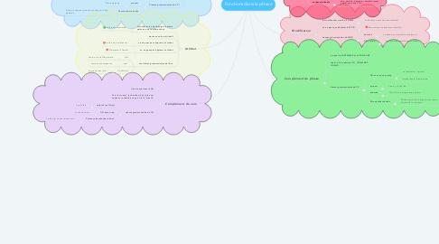 Mind Map: Fonctions dans la phrase