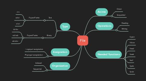 Mind Map: File