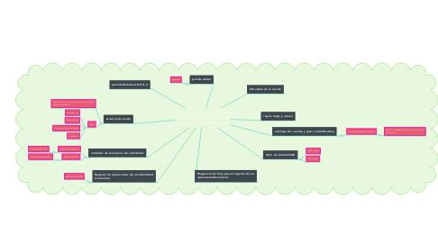 Mind Map: partida doble, la cuenta y su importancia en el registro de las transacciones financieras