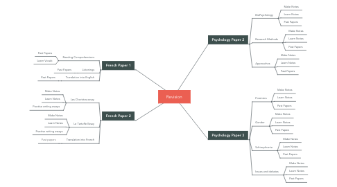 Mind Map: Revision
