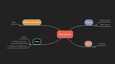 Mind Map: Recursion