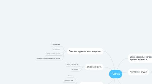 Mind Map: Алгор