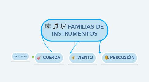 Mind Map: FAMILIAS DE INSTRUMENTOS