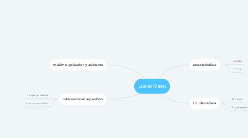 Mind Map: Lionel Messi