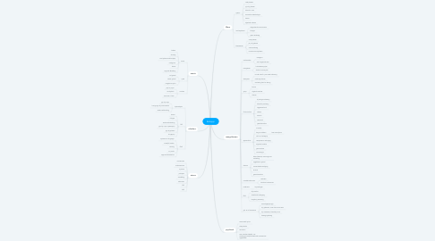 Mind Map: Buikpijn