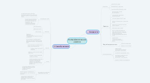 Mind Map: Моё профессиональное развитие