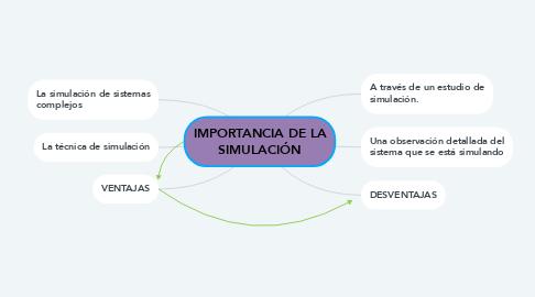 Mind Map: IMPORTANCIA DE LA SIMULACIÓN