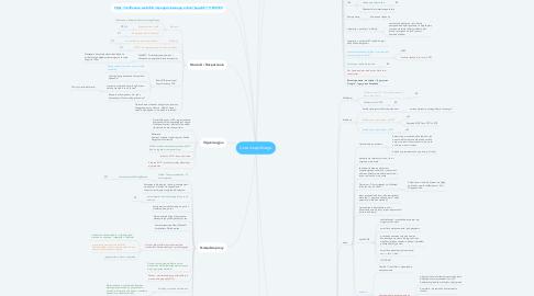 Mind Map: Lista wszystkiego