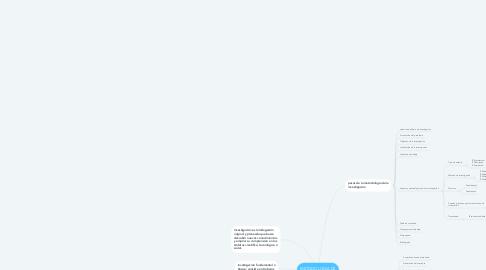 Mind Map: METODOLOGIA DE INVESTIGACION