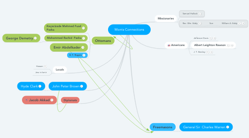 Mind Map: Morris Connections