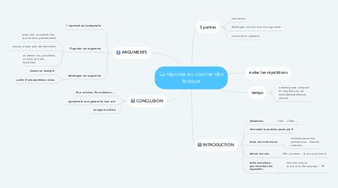 Mind Map: La réponse au courrier des lecteurs