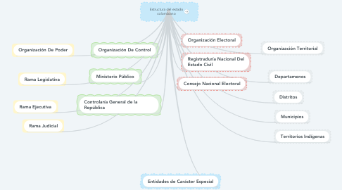 Mind Map: Estructura del estado colombiano
