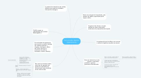 Mind Map: Comunicação digital e Cyberbullying