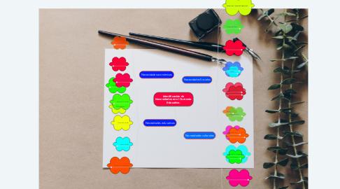 Mind Map: Identificación de Necesidades en el Contexto Educativo.
