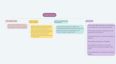 Mind Map: 4 reglas de toyota
