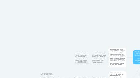 """Mind Map: RESPONSABILIDAD EXTRA CONTRACTUAL: Cualquier daño del hombre distinto de un   """"incumplimiento obligacionista será extra contractual"""""""