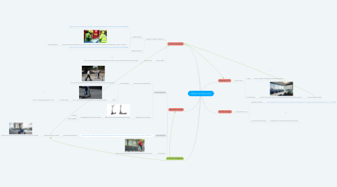 Mind Map: Mobility and web services