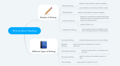 Mind Map: Writing About Reading