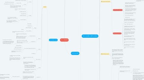 Mind Map: STL - KHÁNH