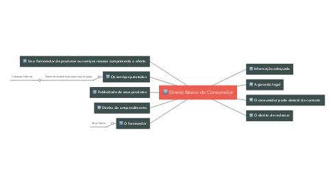 Mind Map: Direito Básico do Consumidor