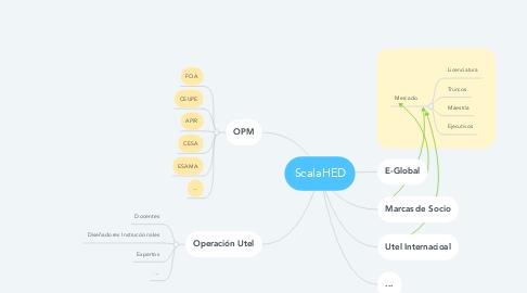 Mind Map: Plataforma Scala