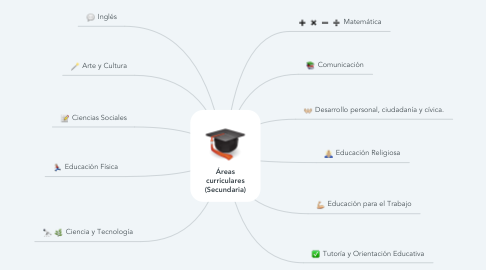 Mind Map: Áreas curriculares (Secundaria)