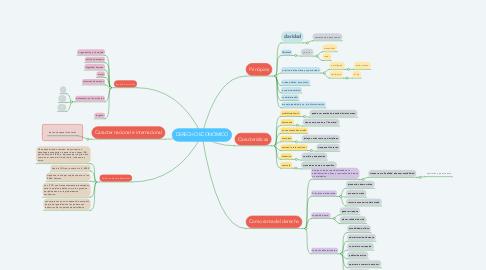 Mind Map: DERECHO ECONÓMICO
