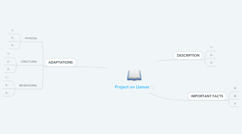 Mind Map: Project on Llamas