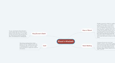 Mind Map: Blood in Macbeth