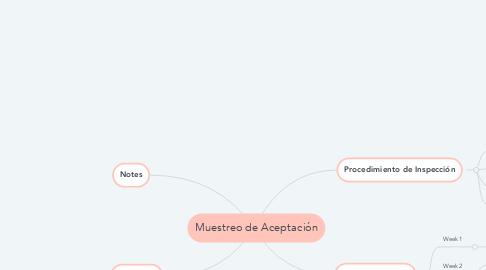 Mind Map: Muestreo de Aceptación
