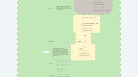 Mind Map: LICENCIAS DE SOFTWARE