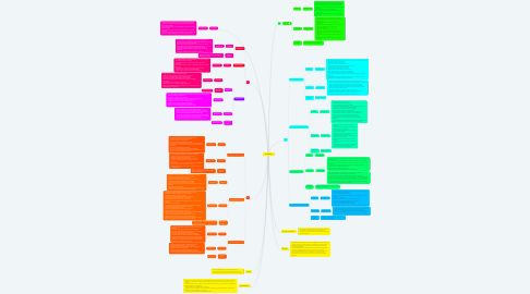Mind Map: INCOTERMS
