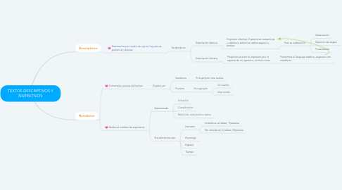 Mind Map: TEXTOS DESCRIPTIVOS Y NARRATIVOS