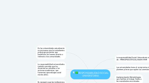 Mind Map: RESPONSABILIDAD SOCIAL UNIVERSITARIA