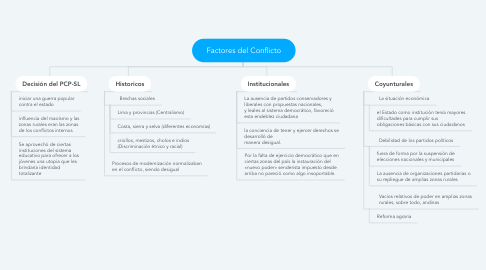Mind Map: Factores del Conflicto